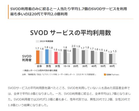 年齢別 SDOV加入率グラフ